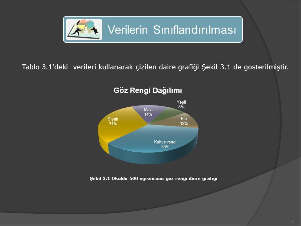 7 Verilerin Sınıflandırılması Tablo 3.1'deki verileri kullanarak çizilen daire grafiği Şekil 3.1 de gösterilmiştir.
