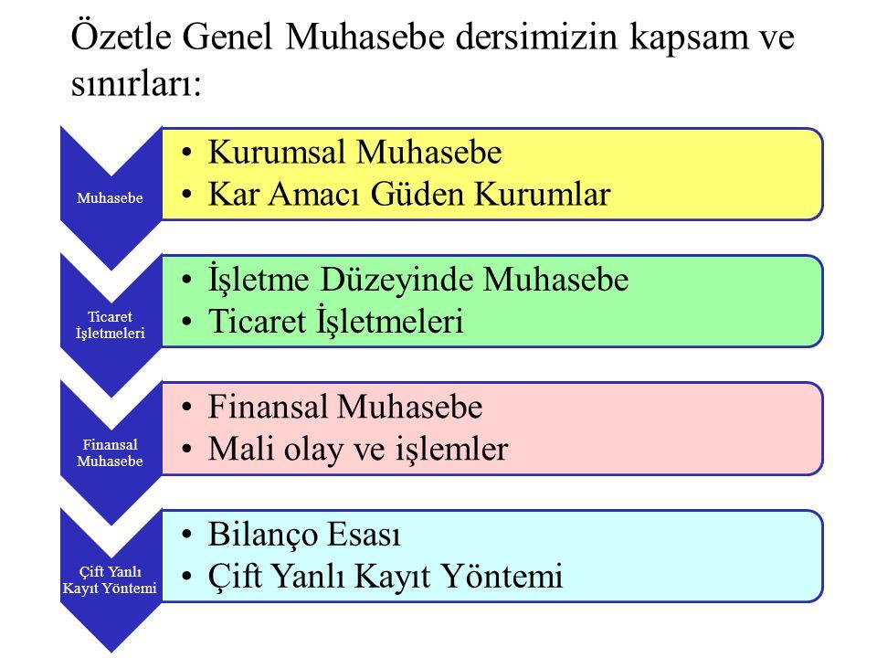 Özetle Genel Muhasebe dersimizin kapsam ve sınırları: Muhasebe Kurumsal Muhasebe Kar Amacı Güden Kurumlar Ticaret İşletmeleri İşletme Düzeyinde Muhasebe Ticaret İşletmeleri Finansal Muhasebe Mali olay ve işlemler Çift Yanlı Kayıt Yöntemi Bilanço Esası Çift Yanlı Kayıt Yöntemi
