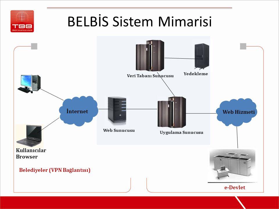 BELBİS Sistem Mimarisi Kullanıcılar Browser İnternet Web Sunucusu Uygulama Sunucusu Veri Tabanı Sunucusu Yedekleme Web Hizmeti Belediyeler (VPN Bağlantısı) e-Devlet