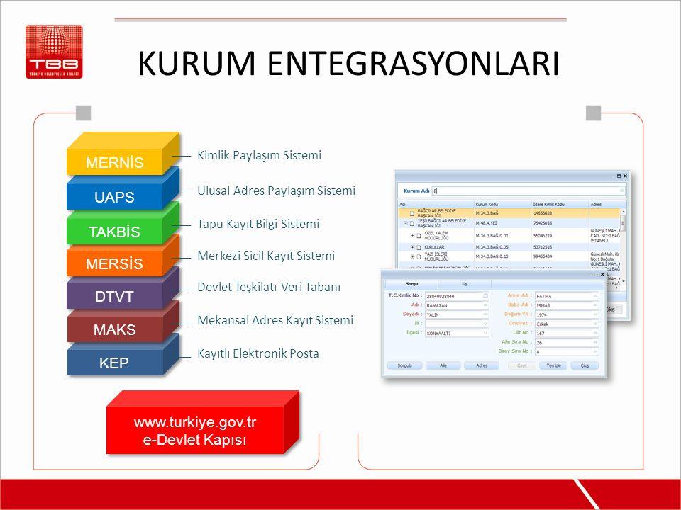 KURUM ENTEGRASYONLARI KEP MAKS DTVT MERSİS TAKBİS UAPS MERNİS Kimlik Paylaşım Sistemi Ulusal Adres Paylaşım Sistemi Tapu Kayıt Bilgi Sistemi Merkezi S