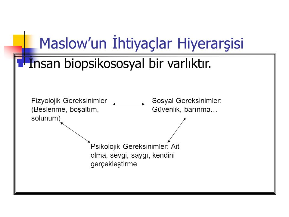 Maslow'un İhtiyaçlar Hiyerarşisi İnsan biopsikososyal bir varlıktır.