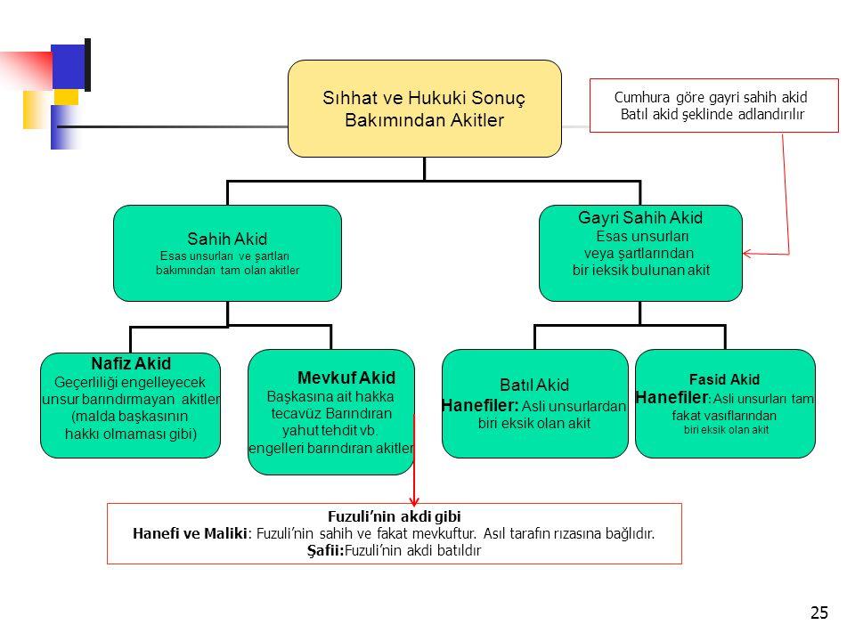 25 Sıhhat ve Hukuki Sonuç Bakımından Akitler Sahih Akid Esas unsurları ve şartları bakımından tam olan akitler Gayri Sahih Akid Esas unsurları veya şa
