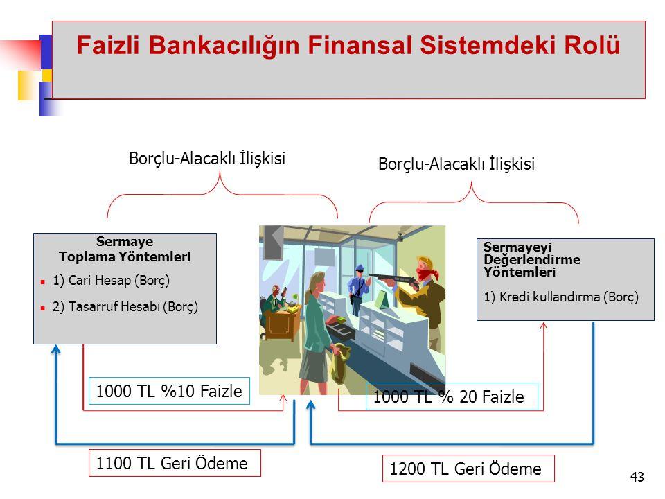 Faizli Bankacılığın Finansal Sistemdeki Rolü Sermaye Toplama Yöntemleri 1) Cari Hesap (Borç) 2) Tasarruf Hesabı (Borç) Sermayeyi Değerlendirme Yönteml