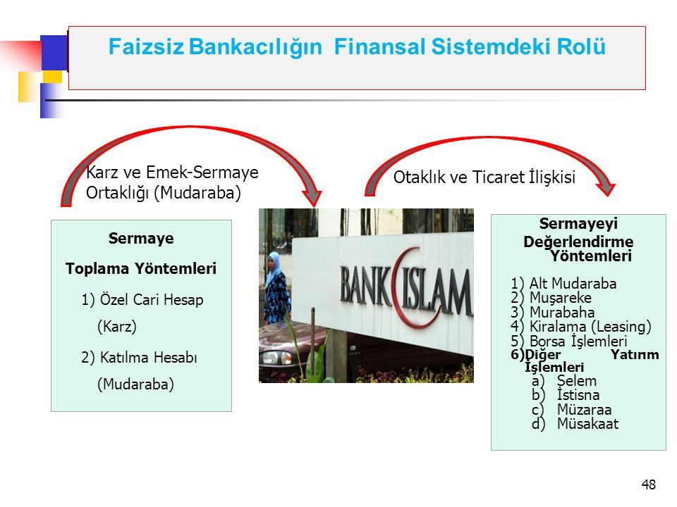 Faizsiz Bankacılığın Finansal Sistemdeki Rolü Sermaye Toplama Yöntemleri 1) Özel Cari Hesap (Karz) 2) Katılma Hesabı (Mudaraba) Sermayeyi Değerlendirm