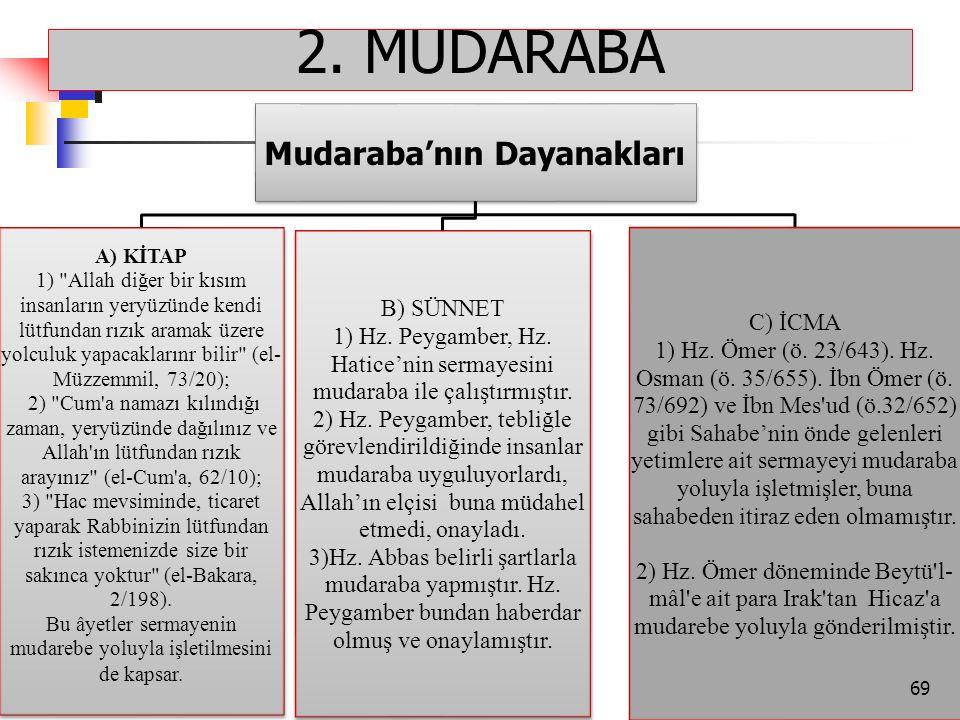 Mudaraba'nın Dayanakları A) KİTAP 1)