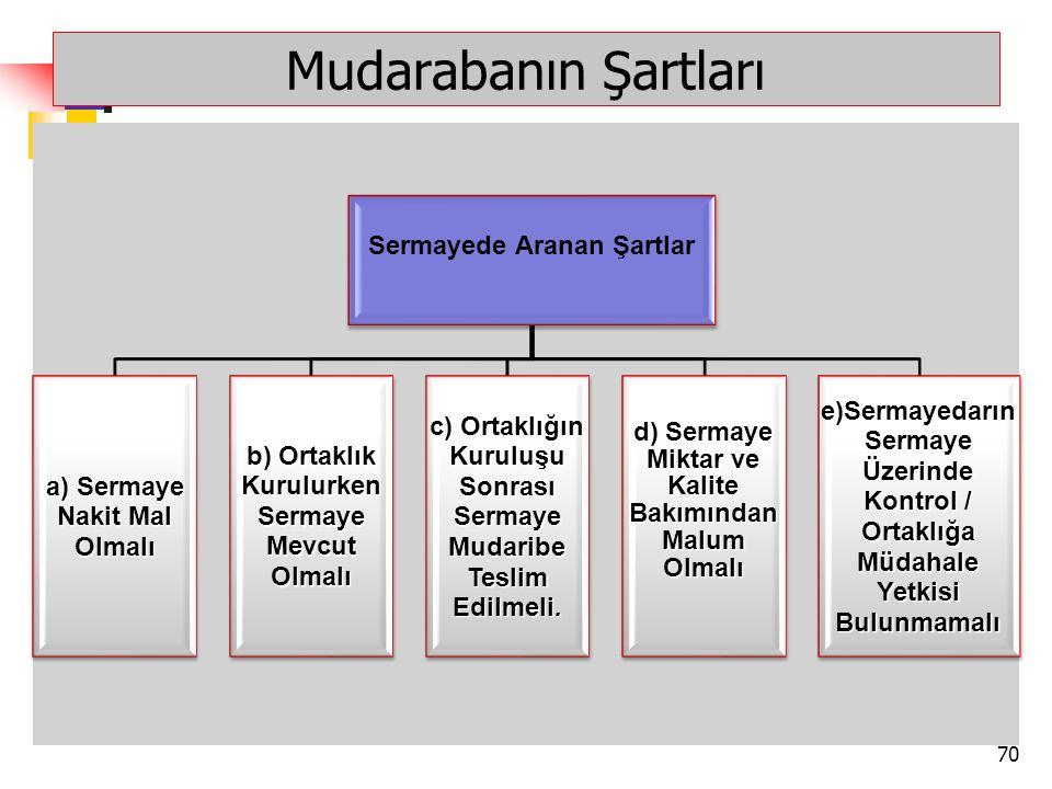 Mudarabanın Şartları Sermayede Aranan Şartlar a) Sermaye Nakit Mal Olmalı b) Ortaklık Kurulurken Sermaye Mevcut Olmalı c) Ortaklığın Kuruluşu Sonrası