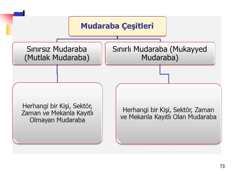 Mudaraba Çeşitleri Sınırsız Mudaraba (Mutlak Mudaraba) Herhangi bir Kişi, Sektör, Zaman ve Mekanla Kayıtlı Olmayan Mudaraba Sınırlı Mudaraba (Mukayyed