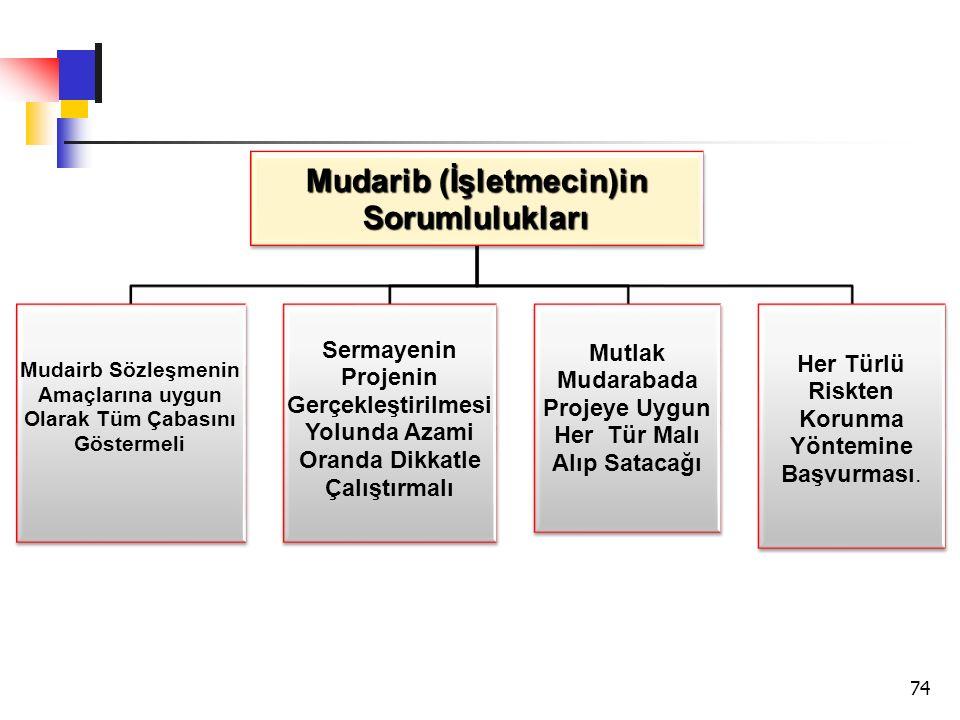 Mudarib (İşletmecin)in Sorumlulukları Mudairb Sözleşmenin Amaçlarına uygun Olarak Tüm Çabasını Göstermeli Sermayenin Projenin Gerçekleştirilmesi Yolun