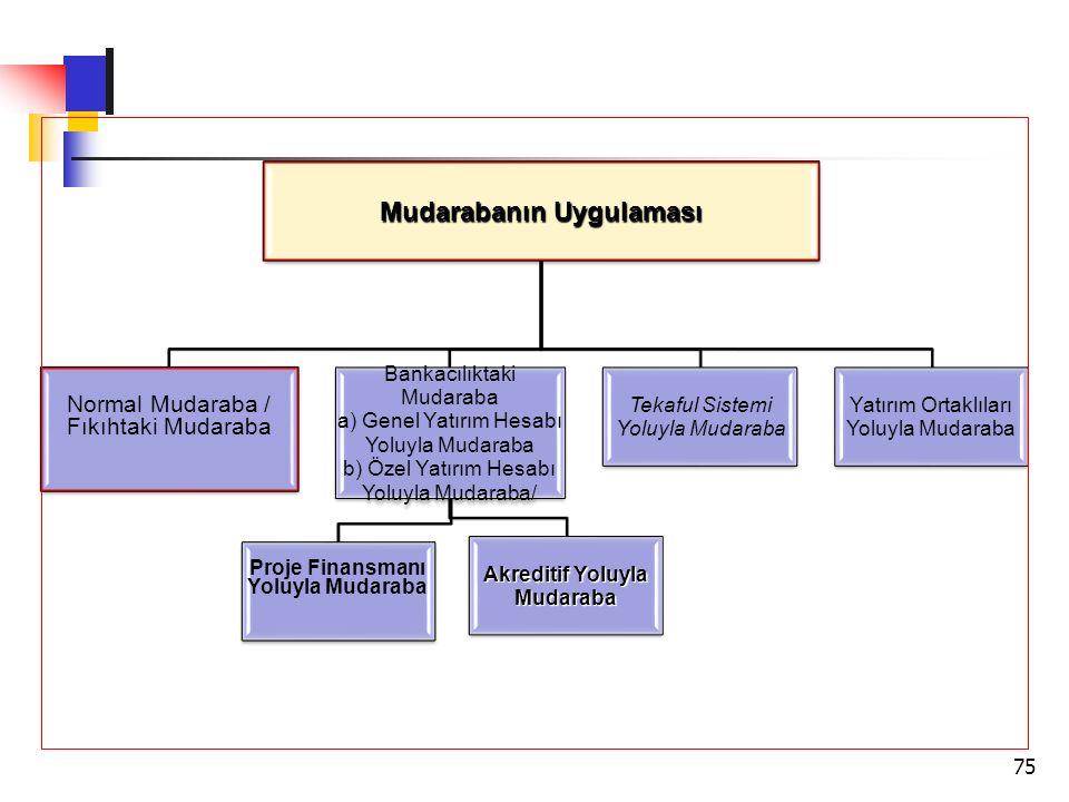 Mudarabanın Uygulaması Normal Mudaraba / Fıkıhtaki Mudaraba Bankacılıktaki Mudaraba a) Genel Yatırım Hesabı Yoluyla Mudaraba b) Özel Yatırım Hesabı Yo