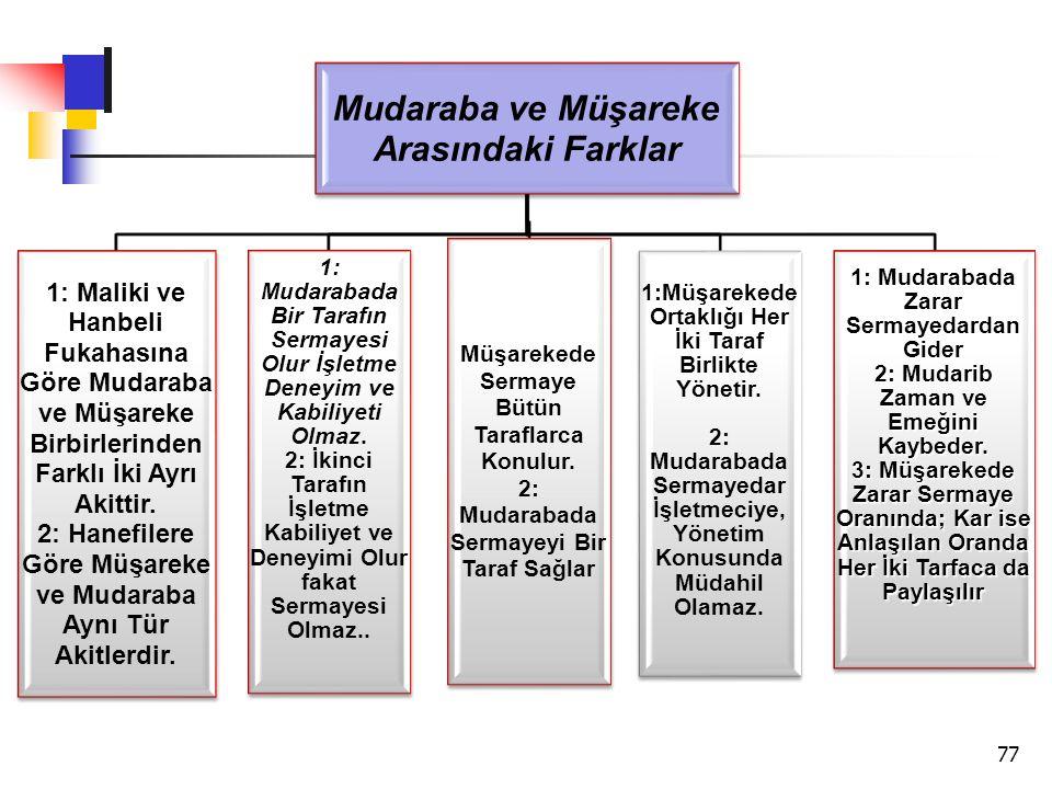 Mudaraba ve Müşareke Arasındaki Farklar 1: Maliki ve Hanbeli Fukahasına Göre Mudaraba ve Müşareke Birbirlerinden Farklı İki Ayrı Akittir. 2: Hanefiler