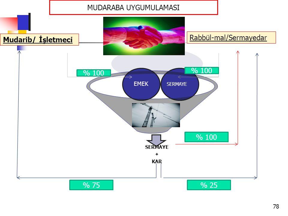 SERMAYE + KAR SERMAYE EMEK Mudarib/ İşletmeci Rabbül-mal/Sermayedar % 100 % 75% 25 % 100 MUDARABA UYGUMULAMASI 78