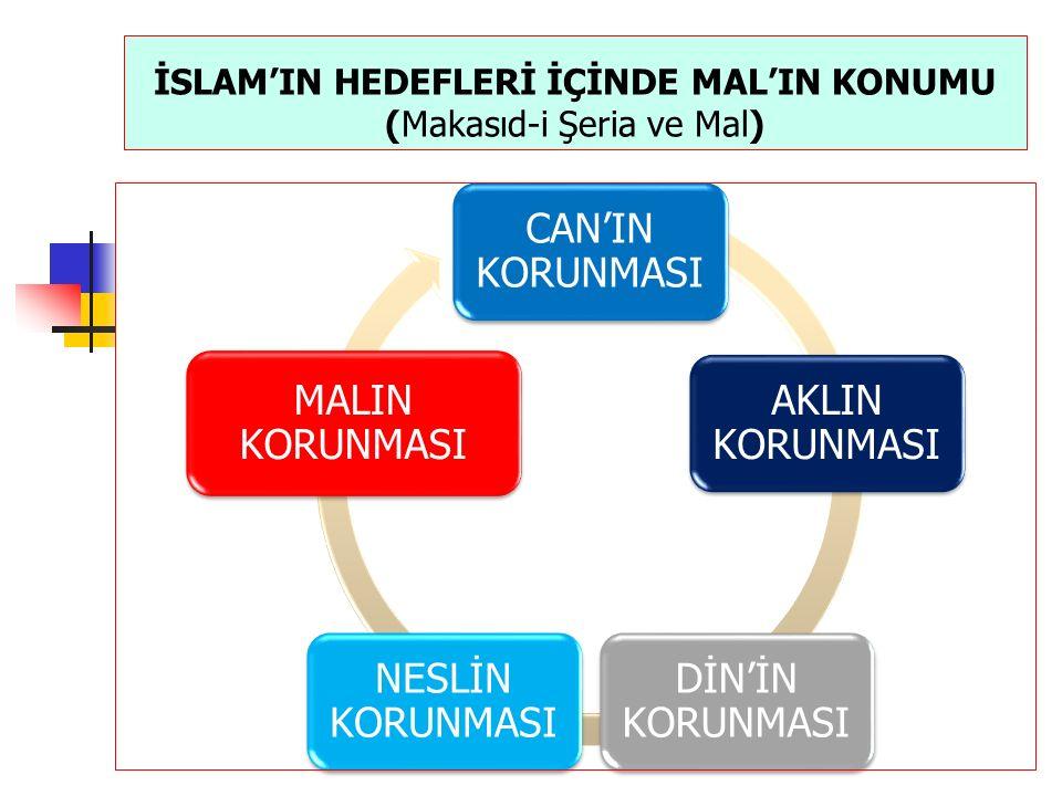 FAİZSİZ BANKACILIK İŞLEMLERİNE GENEL BAKIŞ 1.Sermaye Toplama İşlemleri a.