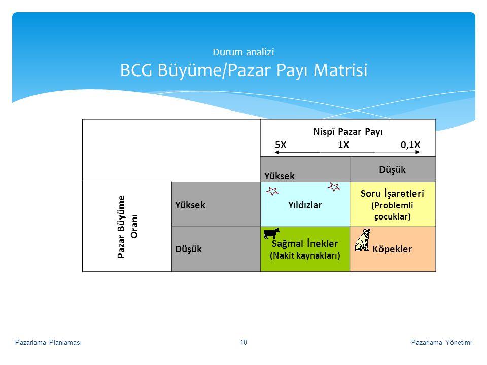 Durum analizi BCG Büyüme/Pazar Payı Matrisi Nispî Pazar Payı 5X 1X 0,1X Yüksek Düşük Pazar Büyüme Oranı YüksekYıldızlar Soru İşaretleri (Problemli çoc