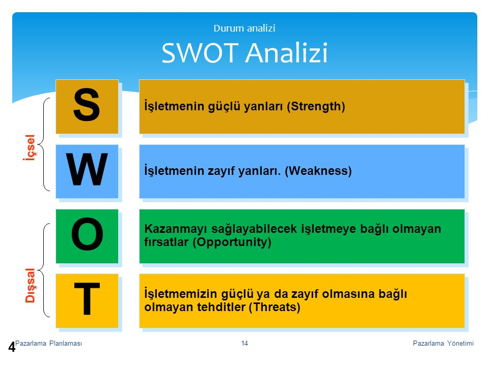Durum analizi SWOT Analizi ©South-Western College Publishing S S W W O O T T İşletmenin güçlü yanları (Strength) İşletmenin zayıf yanları. (Weakness)