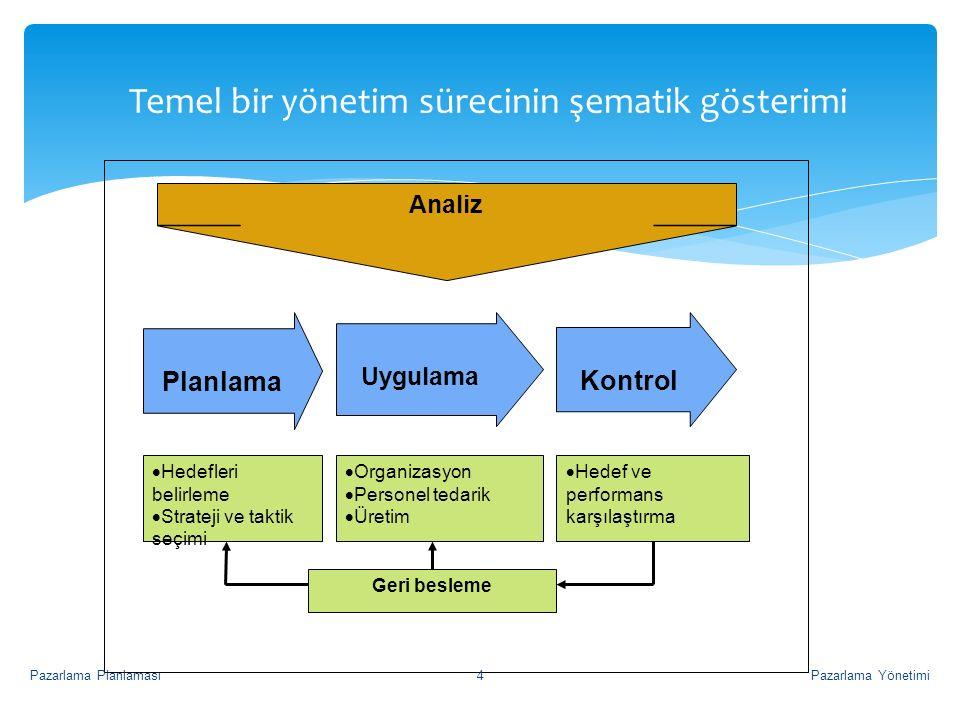 Temel bir yönetim sürecinin şematik gösterimi Planlama Uygulama Kontrol  Hedefleri belirleme  Strateji ve taktik seçimi  Organizasyon  Personel te