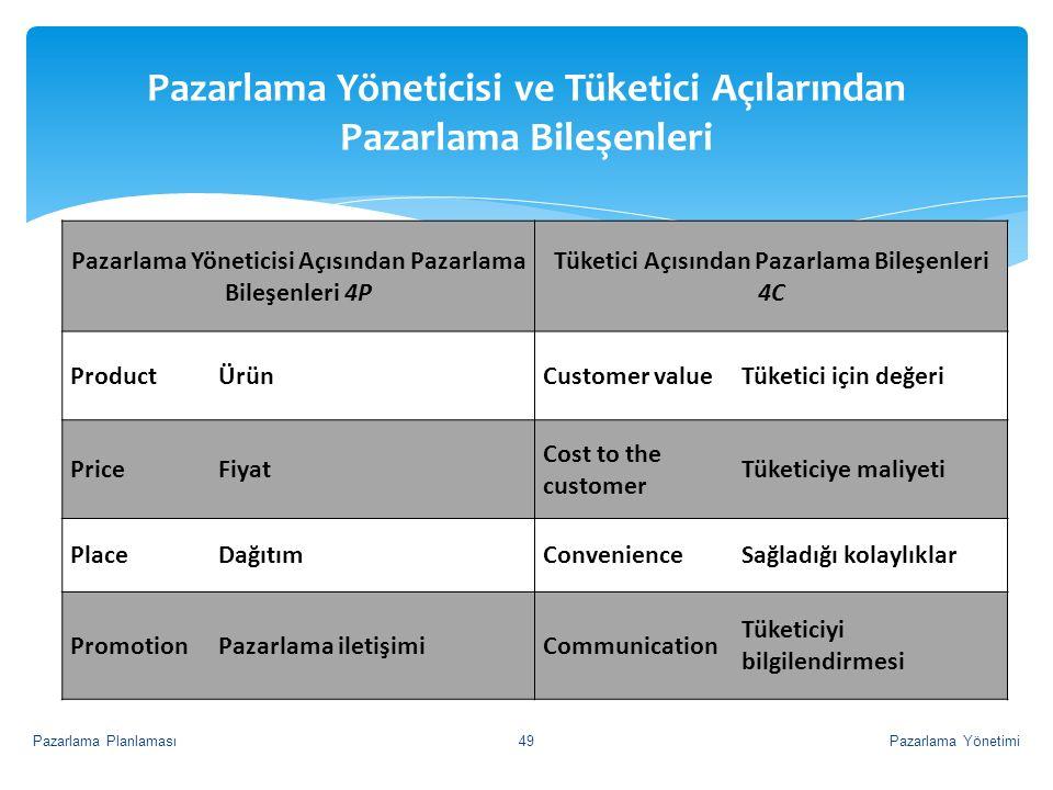 Pazarlama Yöneticisi Açısından Pazarlama Bileşenleri 4P Tüketici Açısından Pazarlama Bileşenleri 4C ProductÜrünCustomer valueTüketici için değeri Pric