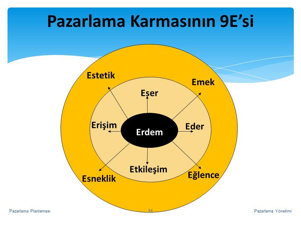 Pazarlama Karmasının 9E'si Erdem Esneklik Emek Estetik Etkileşim Erişim Eğlence Eder Eser Pazarlama YönetimiPazarlama Planlaması51