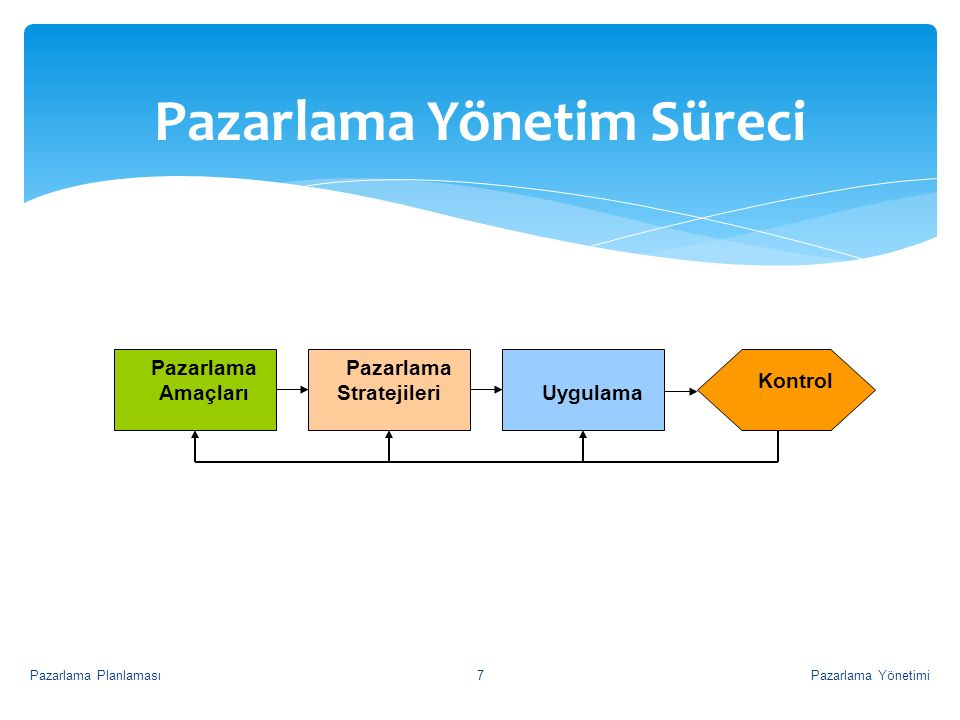 Pazarlama Yönetim Süreci Pazarlama Amaçları Pazarlama StratejileriUygulama Kontrol Pazarlama YönetimiPazarlama Planlaması7