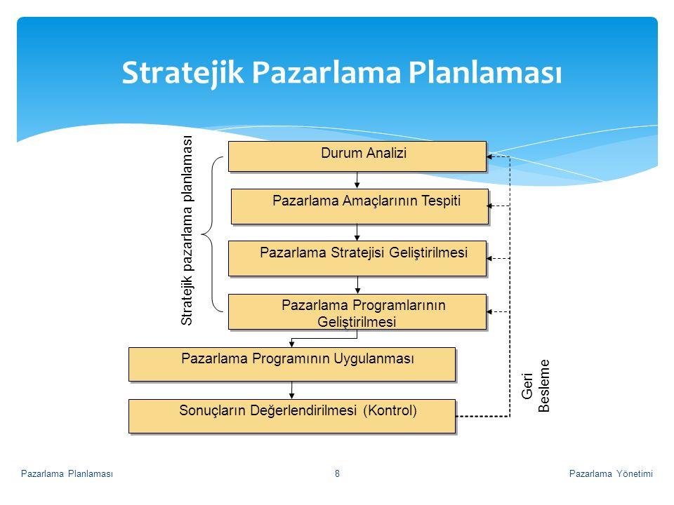Stratejik Pazarlama Planlaması Stratejik pazarlama planlaması Durum Analizi Pazarlama Amaçlarının Tespiti Pazarlama Stratejisi Geliştirilmesi Pazarlam