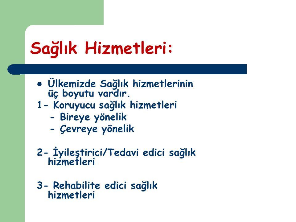 Sağlık Hizmetleri: Ülkemizde Sağlık hizmetlerinin üç boyutu vardır. 1- Koruyucu sağlık hizmetleri - Bireye yönelik - Çevreye yönelik 2- İyileştirici/T