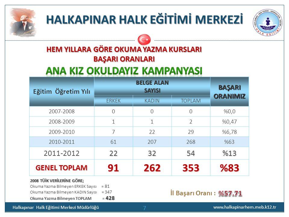 Halkapınar Halk Eğitimi Merkezi Müdürlüğü www.halkapinarhem.meb.k12.tr Eğitim Öğretim Yılı BELGE ALAN SAYISIBAŞARIORANIMIZ ERKEKKADINTOPLAM 2007-2008000%0,0 2008-2009112%0,47 2009-201072229%6,78 2010-201161207268%63 2011-2012223254%13 GENEL TOPLAM 91262353%83 7 2008 TÜİK VERİLERİNE GÖRE; Okuma Yazma Bilmeyen ERKEK Sayısı = 81 Okuma Yazma Bilmeyen KADIN Sayısı = 347 428 Okuma Yazma Bilmeyen TOPLAM = 428 İl Başarı Oranı : HALKAPINAR HALK EĞİTİMİ MERKEZİ