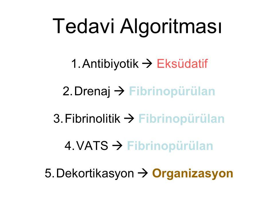 Tedavi Algoritması 1.Antibiyotik  Eksüdatif 2.Drenaj  Fibrinopürülan 3.Fibrinolitik  Fibrinopürülan 4.VATS  Fibrinopürülan 5.Dekortikasyon  Organizasyon