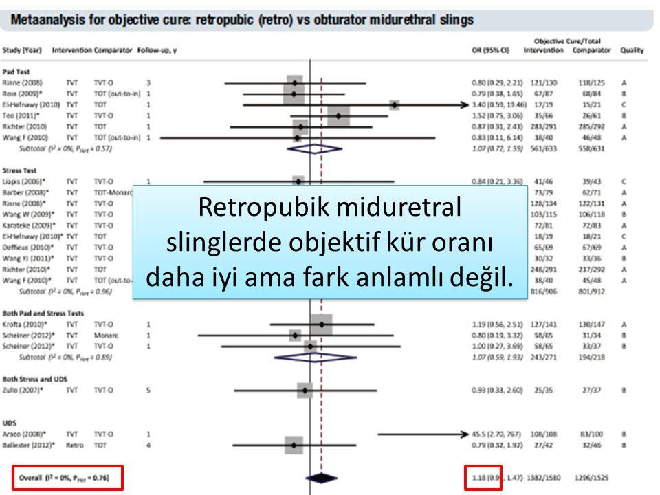Retropubik miduretral slinglerde objektif kür oranı daha iyi ama fark anlamlı değil.