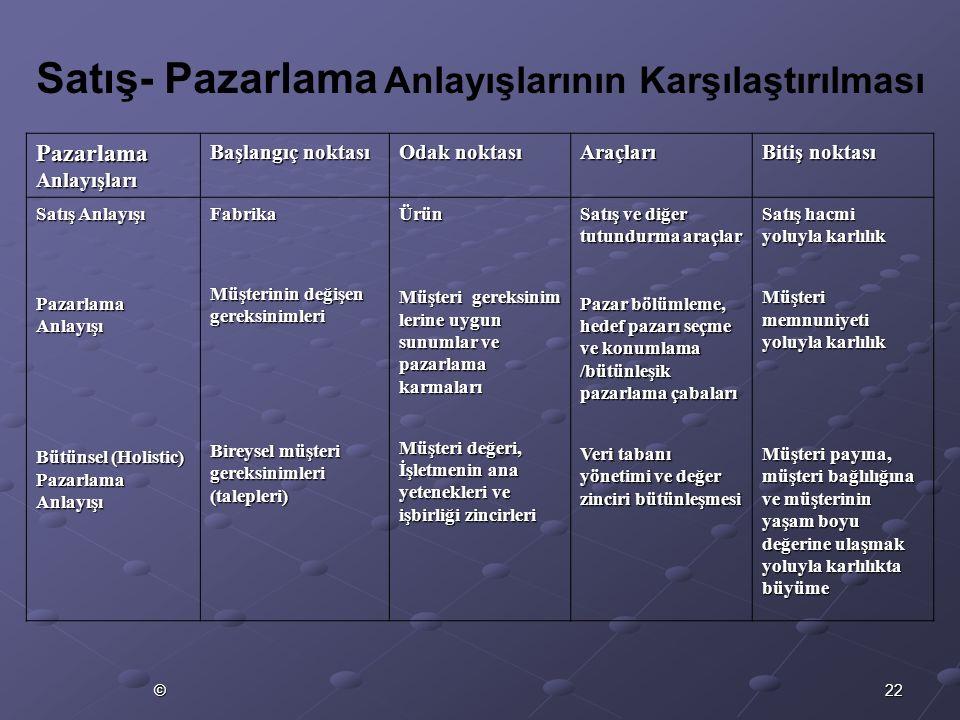 22© Pazarlama Anlayışları Başlangıç noktası Odak noktası Araçları Bitiş noktası Satış Anlayışı Pazarlama Anlayışı Bütünsel (Holistic) Pazarlama Anlayı