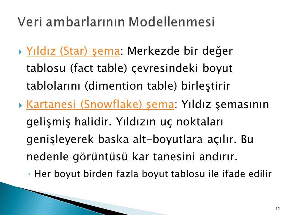  Yıldız (Star) şema: Merkezde bir değer tablosu (fact table) çevresindeki boyut tablolarını (dimention table) birleştirir  Kartanesi (Snowflake) şema: Yıldız şemasının gelişmiş halidir.