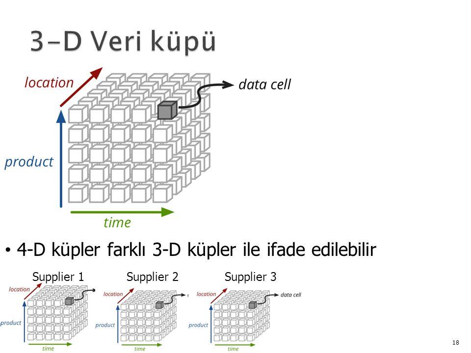 18 4-D küpler farklı 3-D küpler ile ifade edilebilir Supplier 1Supplier 2Supplier 3