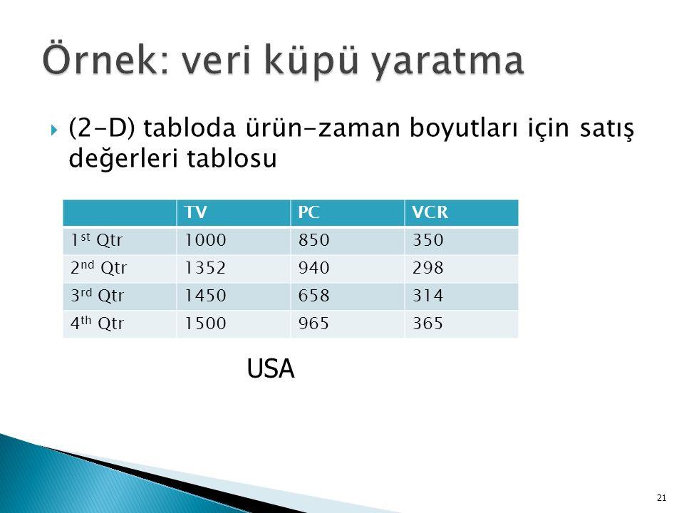  (2-D) tabloda ürün-zaman boyutları için satış değerleri tablosu 21 TVPCVCR 1 st Qtr1000850350 2 nd Qtr1352940298 3 rd Qtr1450658314 4 th Qtr1500965365 USA
