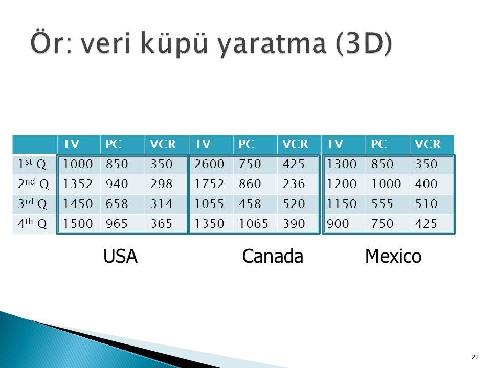 TVPCVCRTVPCVCRTVPCVCR 1 st Q100085035026007504251300850350 2 nd Q1352940298175286023612001000400 3 rd Q145065831410554585201150555510 4 th Q150096536513501065390900750425 22 USACanadaMexico