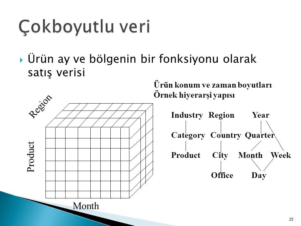 Ürün ay ve bölgenin bir fonksiyonu olarak satış verisi 25 Product Region Month Ürün konum ve zaman boyutları Örnek hiyerarşi yapısı Industry Region Year Category Country Quarter Product City Month Week Office Day