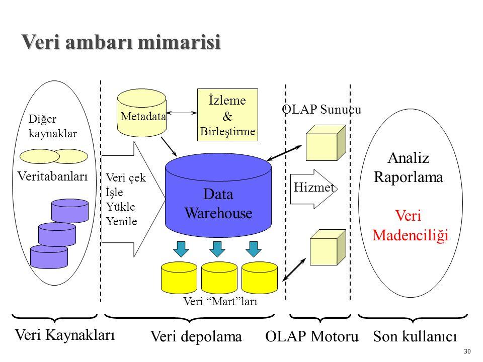 30 Veri ambarı mimarisi Data Warehouse Veri çek İşle Yükle Yenile OLAP Motoru Analiz Raporlama Veri Madenciliği İzleme & Birleştirme Metadata Veri Kaynakları Son kullanıcı Hizmet Veri Mart ları Veritabanları Diğer kaynaklar Veri depolama OLAP Sunucu
