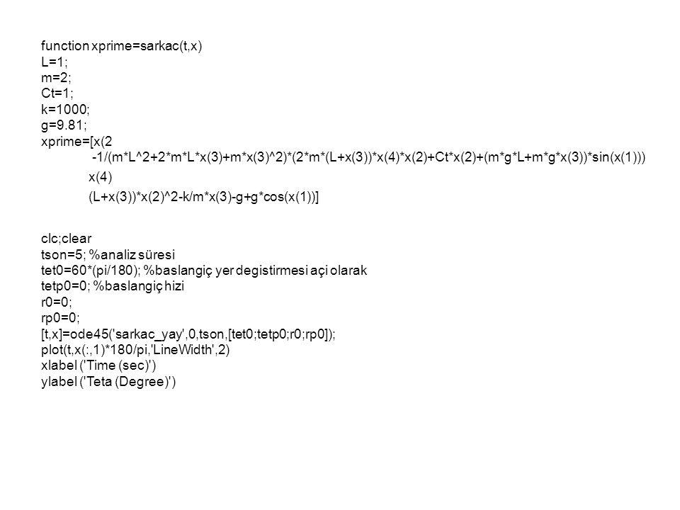 function xprime=sarkac(t,x) L=1; m=2; Ct=1; k=1000; g=9.81; xprime=[x(2 -1/(m*L^2+2*m*L*x(3)+m*x(3)^2)*(2*m*(L+x(3))*x(4)*x(2)+Ct*x(2)+(m*g*L+m*g*x(3)