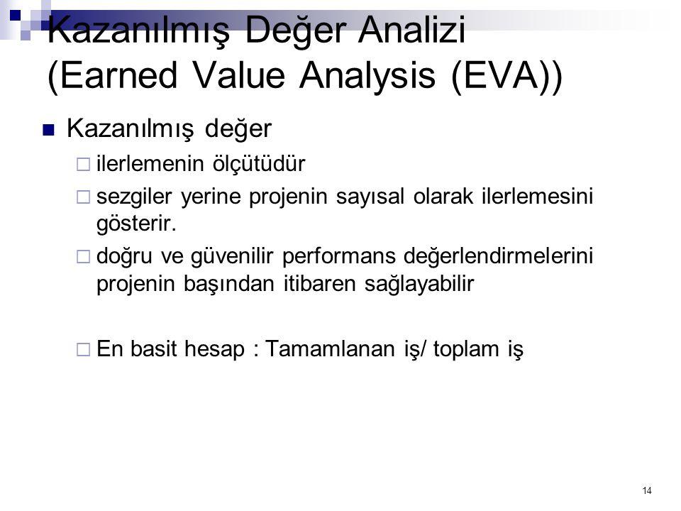 14 Kazanılmış Değer Analizi (Earned Value Analysis (EVA)) Kazanılmış değer  ilerlemenin ölçütüdür  sezgiler yerine projenin sayısal olarak ilerlemes
