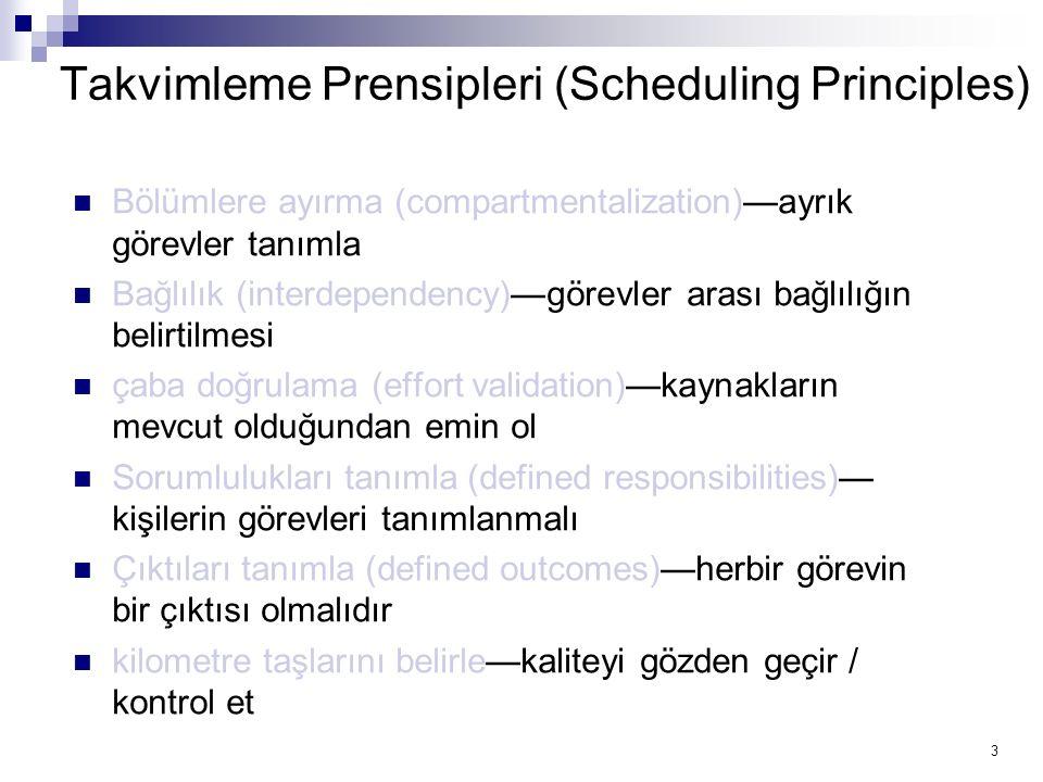 3 Takvimleme Prensipleri (Scheduling Principles) Bölümlere ayırma (compartmentalization)—ayrık görevler tanımla Bağlılık (interdependency)—görevler ar