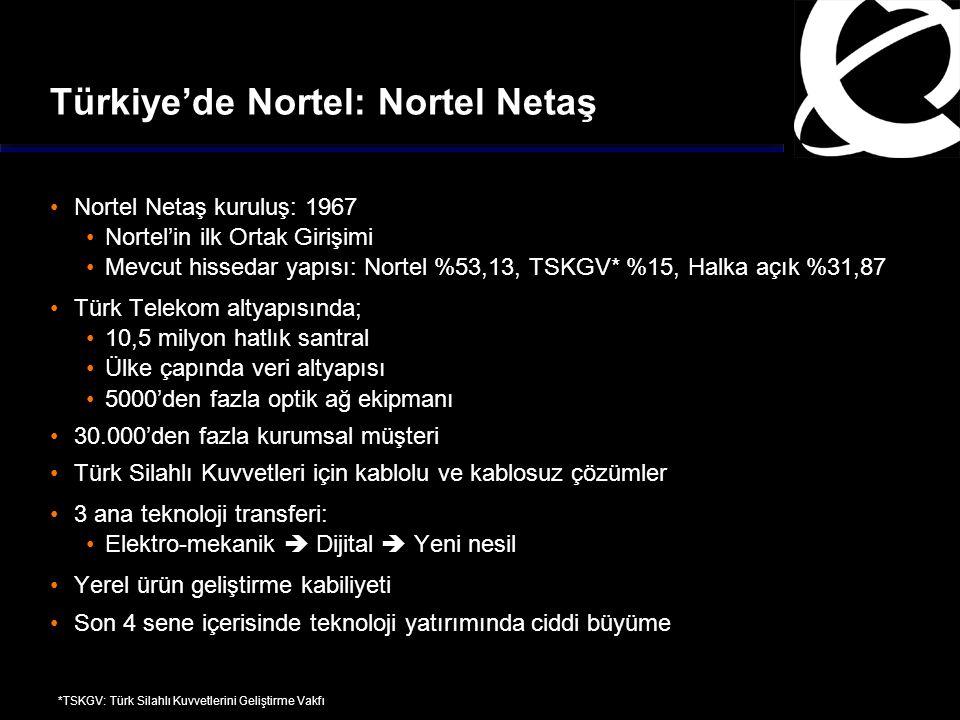Türkiye'de Nortel: Nortel Netaş Nortel Netaş kuruluş: 1967 Nortel'in ilk Ortak Girişimi Mevcut hissedar yapısı: Nortel %53,13, TSKGV* %15, Halka açık %31,87 Türk Telekom altyapısında; 10,5 milyon hatlık santral Ülke çapında veri altyapısı 5000'den fazla optik ağ ekipmanı 30.000'den fazla kurumsal müşteri Türk Silahlı Kuvvetleri için kablolu ve kablosuz çözümler 3 ana teknoloji transferi: Elektro-mekanik  Dijital  Yeni nesil Yerel ürün geliştirme kabiliyeti Son 4 sene içerisinde teknoloji yatırımında ciddi büyüme *TSKGV: Türk Silahlı Kuvvetlerini Geliştirme Vakfı
