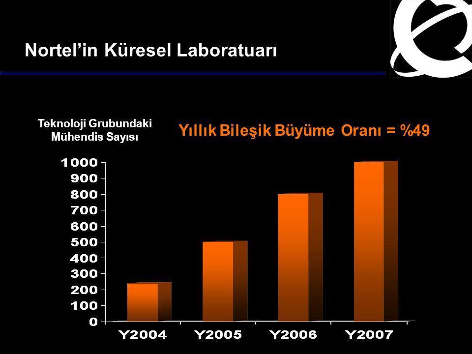 Nortel'in Küresel Laboratuarı Teknoloji Grubundaki Mühendis Sayısı Yıllık Bileşik Büyüme Oranı = %49