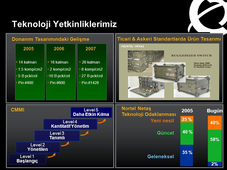 Teknoloji Yetkinliklerimiz Yeni nesil Güncel Geleneksel 58% 40% 2%2% 2005Bugün 25 % 40 % 35 % CMMI Level 1 Başlangıç Level 4 Kantitatif Yönetim Level 2 Yönetilen Level 3 Tanımlı Level 5 Daha Etkin Kılma Donanım Tasarımındaki Gelişme 2005 14 katman 1.5 komp/cm2 5 B pck/crd Pin #480 2006 16 katman 2 komp/cm2 10 B pck/crd Pin #600 2007 26 katman 6 komp/cm2 27 B pck/crd Pin #1428 Nortel Netaş Teknoloji Odaklanması Ticari & Askeri Standartlarda Ürün Tasarımı