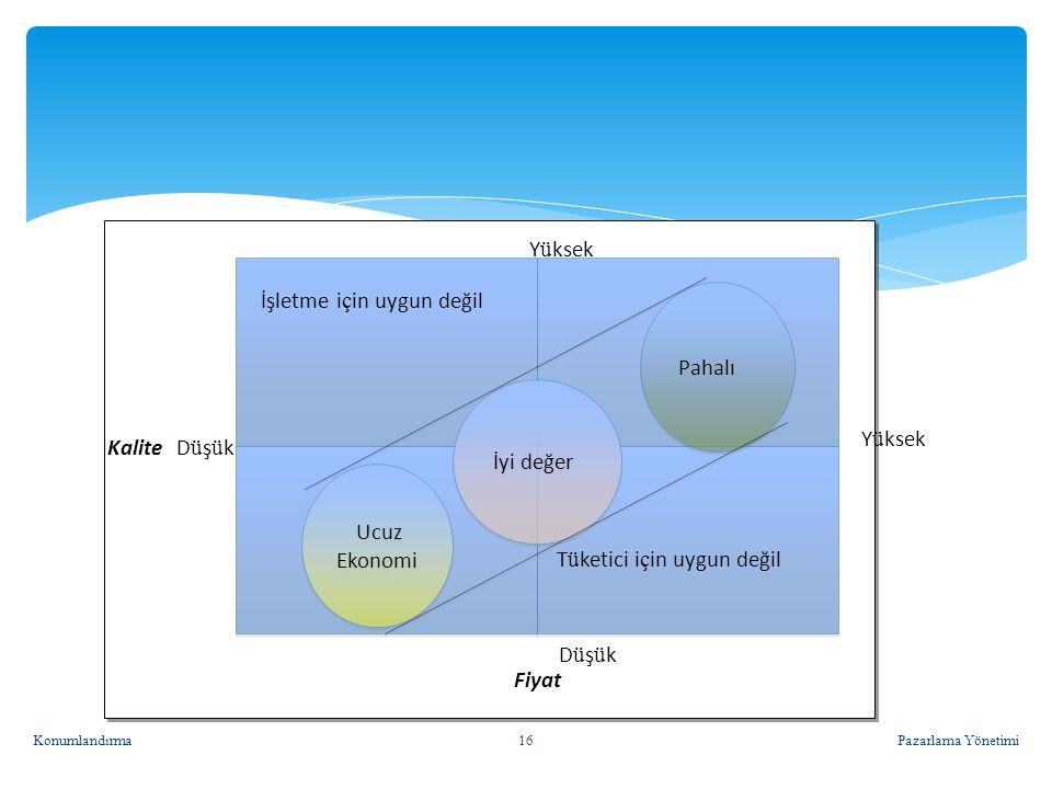 Algılama Haritasında konumlandırma stratejileri 15 Yüksek Fiyat Düşük Fiyat Yüksek Kalite Düşük Kalite İyi değer Premium Aşırı fiyat Ekonomi (ucuzluk)