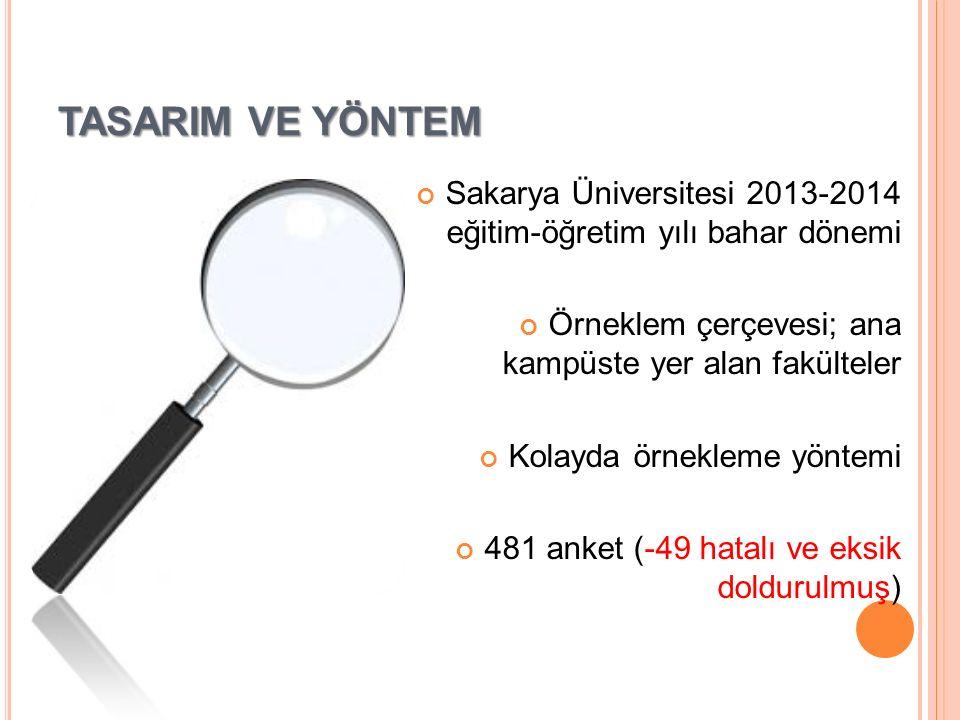 TASARIM VE YÖNTEM Sakarya Üniversitesi 2013-2014 eğitim-öğretim yılı bahar dönemi Örneklem çerçevesi; ana kampüste yer alan fakülteler Kolayda örnekleme yöntemi 481 anket (-49 hatalı ve eksik doldurulmuş)