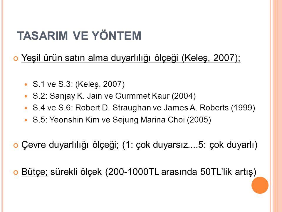 TASARIM VE YÖNTEM Yeşil ürün satın alma duyarlılığı ölçeği (Keleş, 2007); S.1 ve S.3: (Keleş, 2007) S.2: Sanjay K.