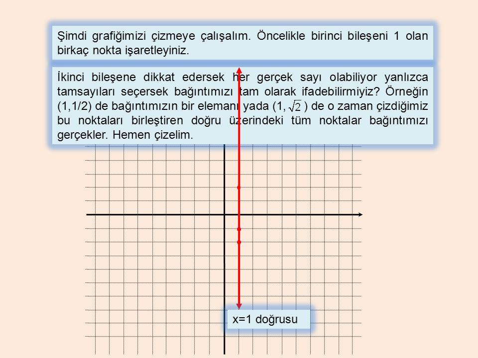 Şimdi grafiğimizi çizmeye çalışalım. Öncelikle birinci bileşeni 1 olan birkaç nokta işaretleyiniz. İkinci bileşene dikkat edersek her gerçek sayı olab