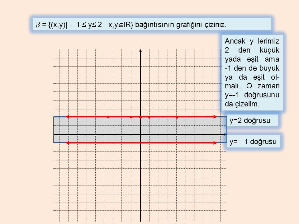  = {(x,y)|  1 ≤ y≤ 2 x,y  IR} bağıntısının grafiğini çiziniz. y=2 doğrusu Ancak y lerimiz 2 den küçük yada eşit ama -1 den de büyük ya da eşit ol-