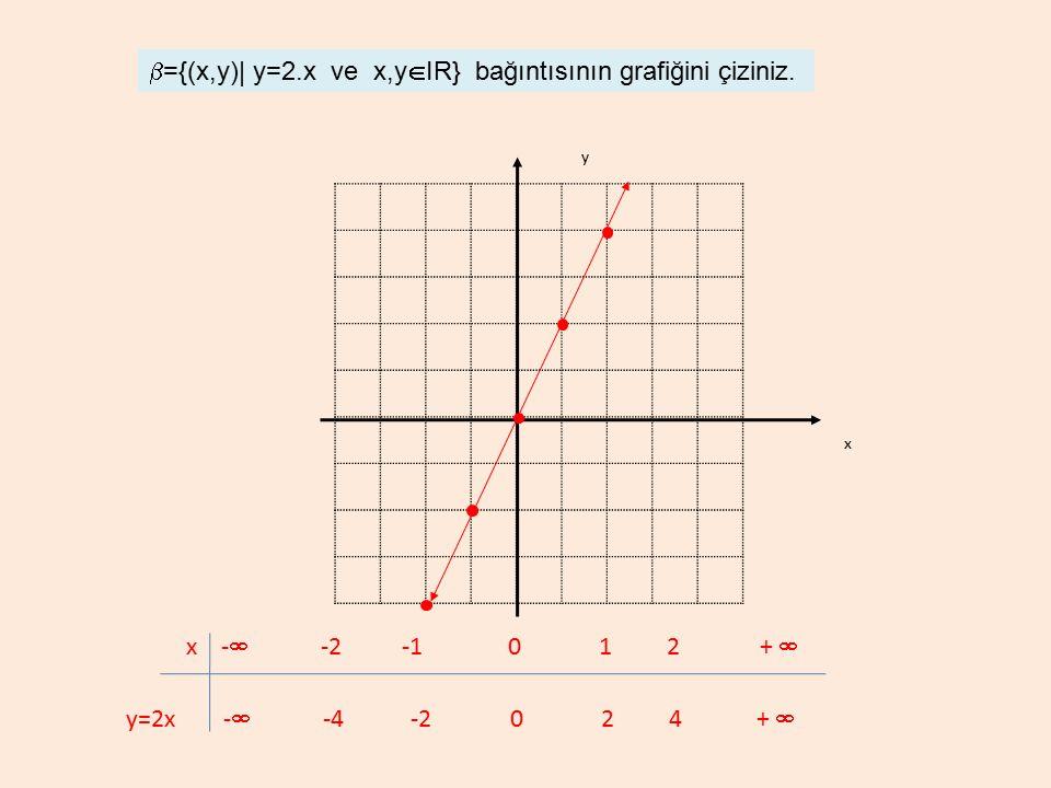  ={(x,y)| y=2.x ve x,y  IR} bağıntısının grafiğini çiziniz. x y x -  -2 -1 0 1 2 +  y=2x -  -4 -2 0 2 4 + 