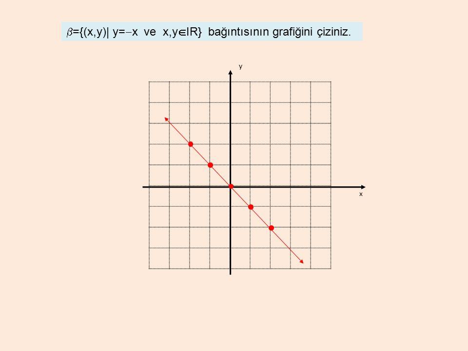 x y  ={(x,y)| y=  x ve x,y  IR} bağıntısının grafiğini çiziniz.