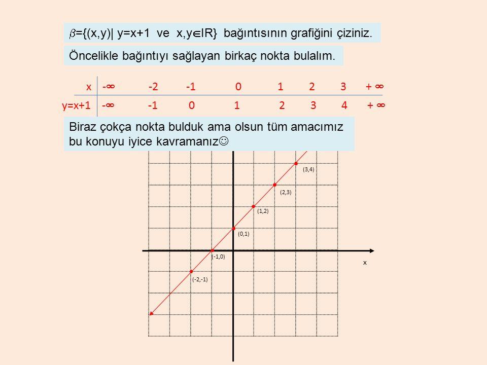 x y (1,2) (0,1) (-1,0) (-2,-1) (3,4) (2,3)  ={(x,y)| y=x+1 ve x,y  IR} bağıntısının grafiğini çiziniz. x -  -2 -1 0 1 2 3 +  y=x+1 -  -1 0 1 2 3