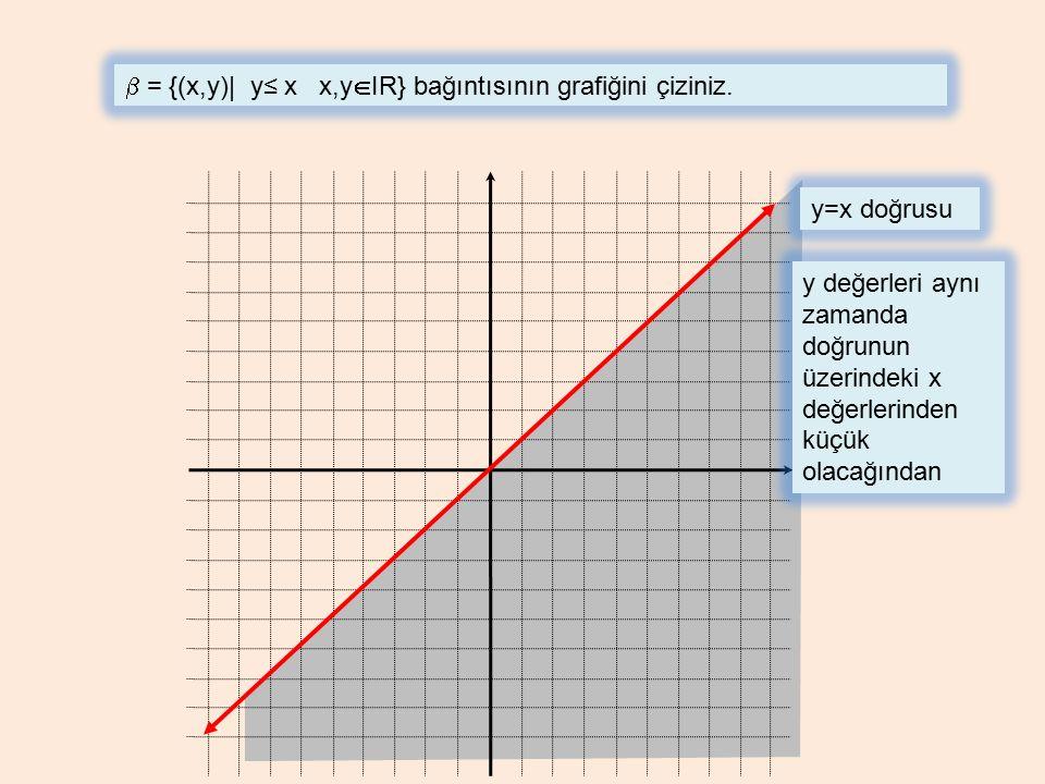  = {(x,y)| y≤ x x,y  IR} bağıntısının grafiğini çiziniz. y=x doğrusu y değerleri aynı zamanda doğrunun üzerindeki x değerlerinden küçük olacağından
