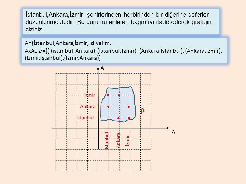A A={İstanbul,Ankara,İzmir} diyelim. AxA  ={( (istanbul, Ankara), (istanbul, İzmir), (Ankara,İstanbul), (Ankara,İzmir), (İzmir,İstanbul),(İzmir,Anka
